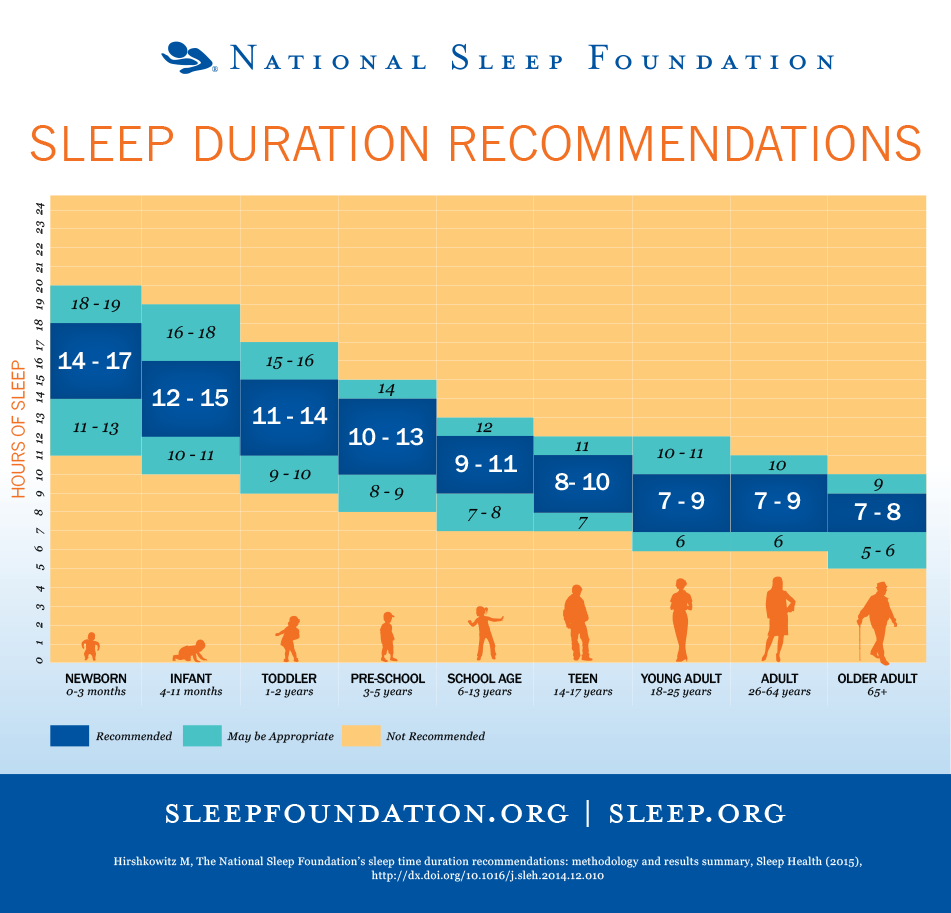 National Sleep Foundation sleep averages
